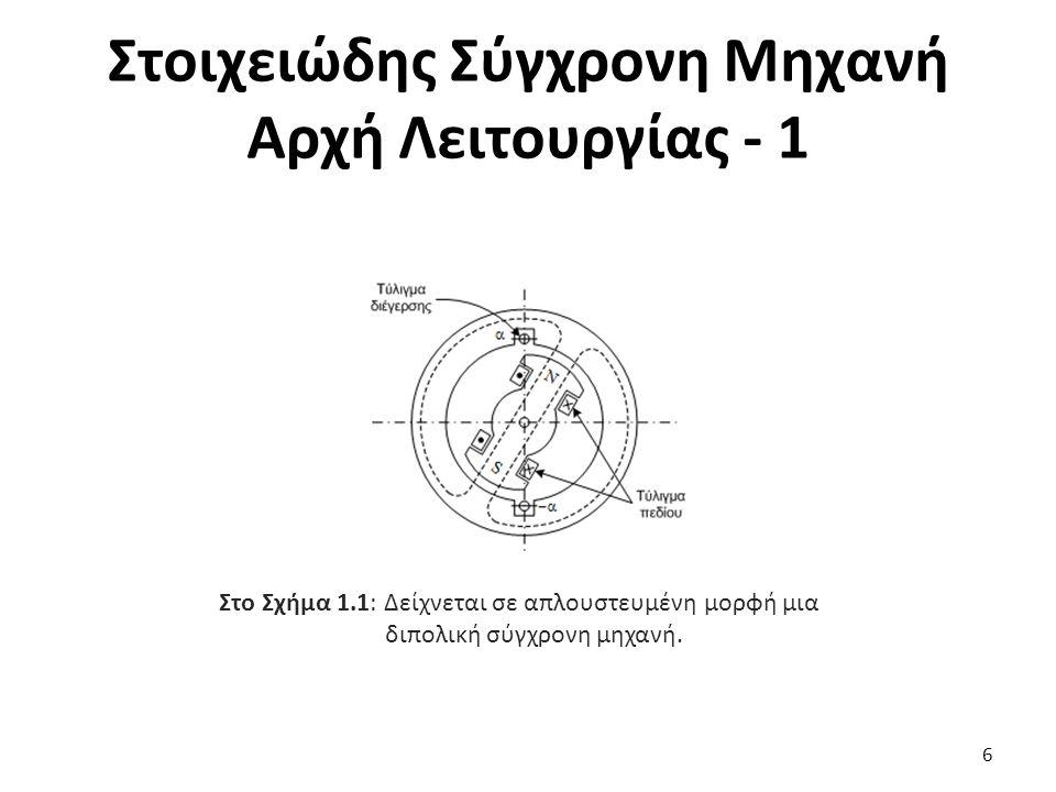 Στοιχειώδης Σύγχρονη Μηχανή Αρχή Λειτουργίας - 1 6 Στο Σχήμα 1.1: Δείχνεται σε απλουστευμένη μορφή μια διπολική σύγχρονη μηχανή.