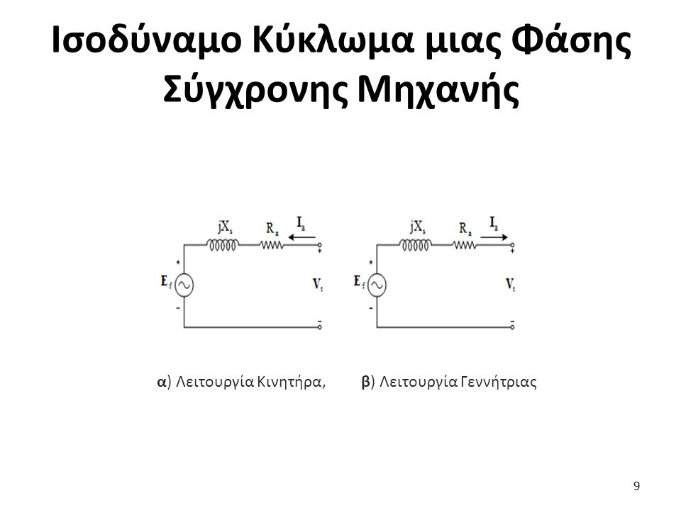 Ισοδύναμο Κύκλωμα μιας Φάσης Σύγχρονης Μηχανής 9 α) Λειτουργία Κινητήρα,β) Λειτουργία Γεννήτριας