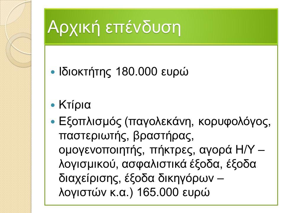 Αρχική επένδυση Ιδιοκτήτης 180.000 ευρώ Κτίρια Εξοπλισμός (παγολεκάνη, κορυφολόγος, παστεριωτής, βραστήρας, ομογενοποιητής, πήκτρες, αγορά Η/Υ – λογισ