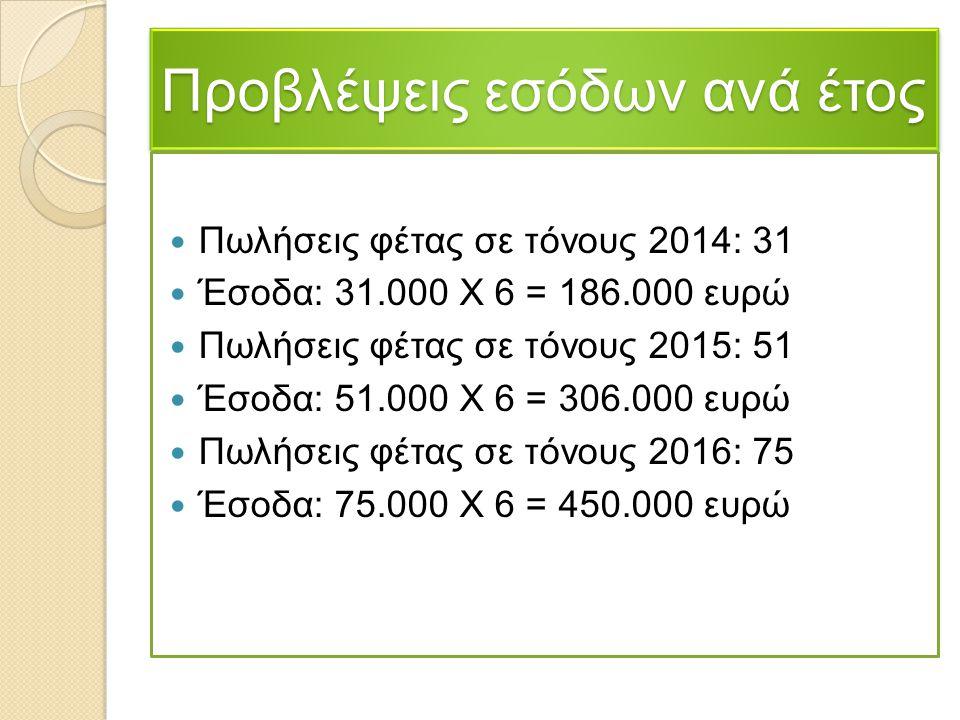 Προβλέψεις εσόδων ανά έτος Πωλήσεις φέτας σε τόνους 2014: 31 Έσοδα: 31.000 Χ 6 = 186.000 ευρώ Πωλήσεις φέτας σε τόνους 2015: 51 Έσοδα: 51.000 Χ 6 = 30