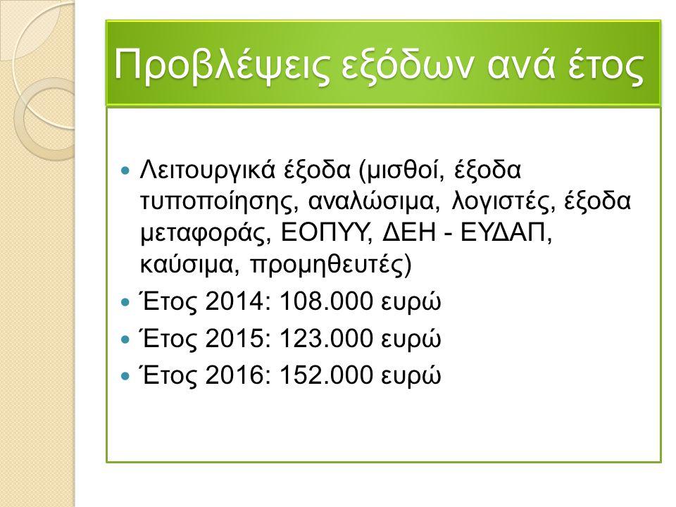 Προβλέψεις εξόδων ανά έτος Λειτουργικά έξοδα (μισθοί, έξοδα τυποποίησης, αναλώσιμα, λογιστές, έξοδα μεταφοράς, ΕΟΠΥΥ, ΔΕΗ - ΕΥΔΑΠ, καύσιμα, προμηθευτέ