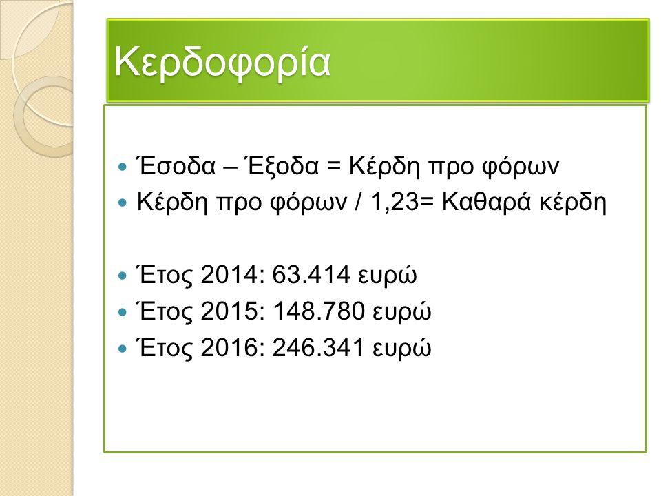 ΚερδοφορίαΚερδοφορία Έσοδα – Έξοδα = Κέρδη προ φόρων Κέρδη προ φόρων / 1,23= Καθαρά κέρδη Έτος 2014: 63.414 ευρώ Έτος 2015: 148.780 ευρώ Έτος 2016: 24