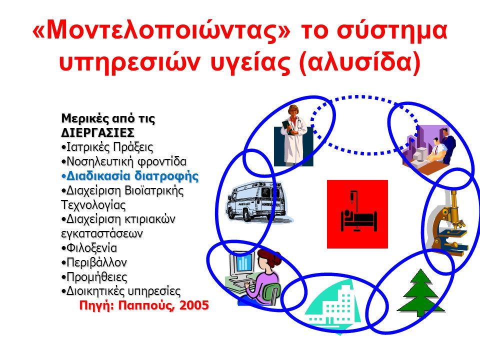 «Μοντελοποιώντας» το σύστημα υπηρεσιών υγείας (αλυσίδα) Μερικές από τις ΔΙΕΡΓΑΣΙΕΣ Ιατρικές ΠράξειςΙατρικές Πράξεις Νοσηλευτική φροντίδαΝοσηλευτική φρ
