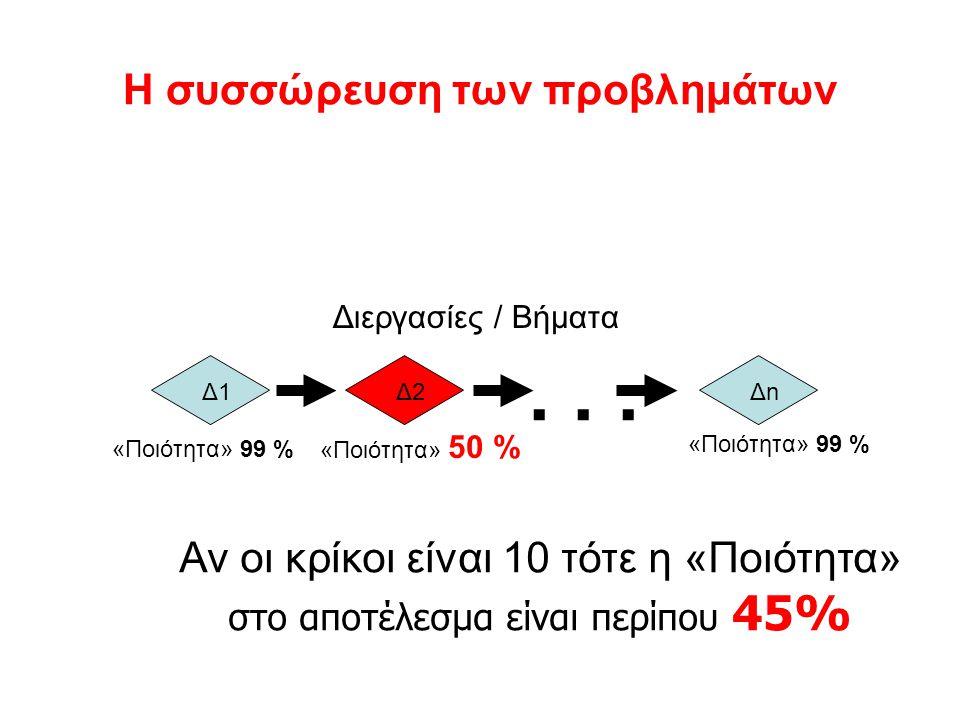 Η συσσώρευση των προβλημάτων Αν οι κρίκοι είναι 10 τότε η «Ποιότητα» στο αποτέλεσμα είναι περίπου 45%... Δ1Δ2Δ2ΔnΔn «Ποιότητα» 99 % «Ποιότητα» 50 % «Π