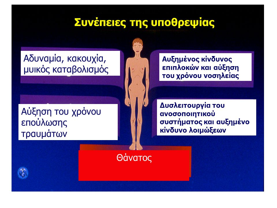 Αύξηση του χρόνου επούλωσης τραυμάτων Συνέπειες της υποθρεψίας Αδυναμία, κακουχία, μυικός καταβολισμός Δυσλειτουργία του ανοσοποιητικού συστήματος και