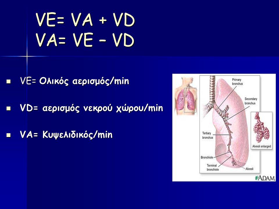 VΕ= VA + VD VA= VE – VD VΕ= Ολικός αερισμός/min VΕ= Ολικός αερισμός/min VD= αερισμός νεκρού χώρου/min VD= αερισμός νεκρού χώρου/min VA= Κυψελιδικός/min VA= Κυψελιδικός/min