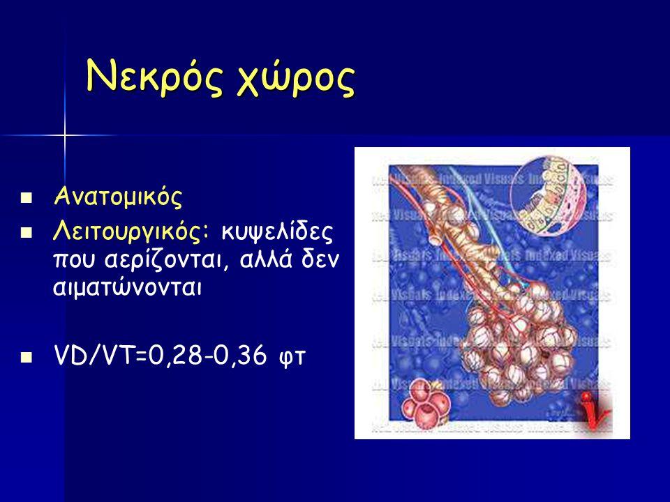 Νεκρός χώρος Aνατομικός Λειτουργικός: κυψελίδες που αερίζονται, αλλά δεν αιματώνονται VD/VΤ=0,28-0,36 φτ