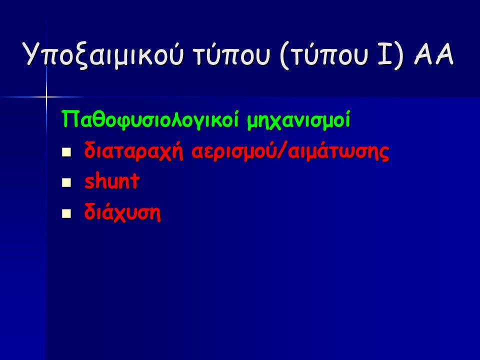 Υποξαιμικού τύπου (τύπου Ι) ΑΑ Παθοφυσιολογικοί μηχανισμοί διαταραχή αερισμού/αιμάτωσης διαταραχή αερισμού/αιμάτωσης shunt shunt διάχυση διάχυση