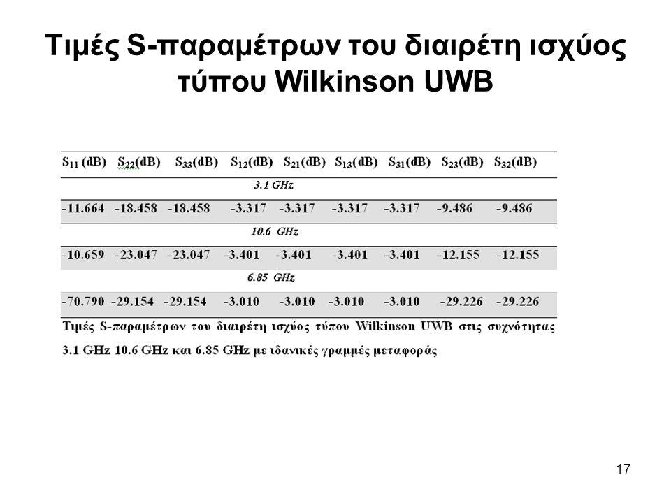 17 Τιμές S-παραμέτρων του διαιρέτη ισχύος τύπου Wilkinson UWB