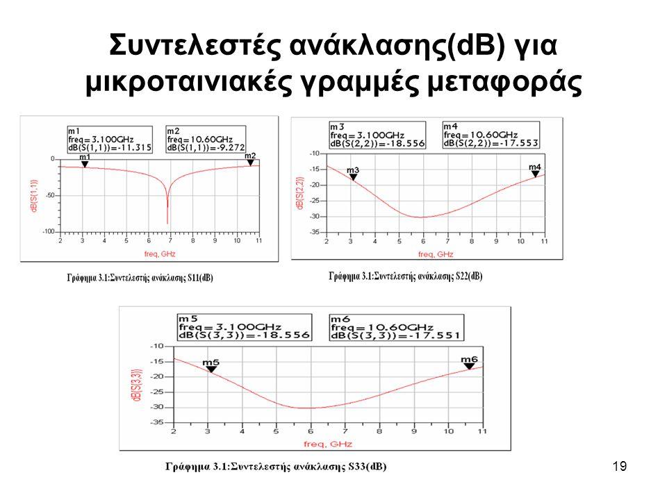 19 Συντελεστές ανάκλασης(dB) για μικροταινιακές γραμμές μεταφοράς