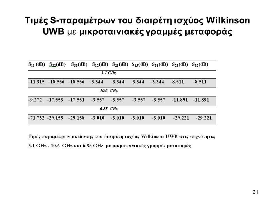 21 Τιμές S-παραμέτρων του διαιρέτη ισχύος Wilkinson UWB με μικροταινιακές γραμμές μεταφοράς