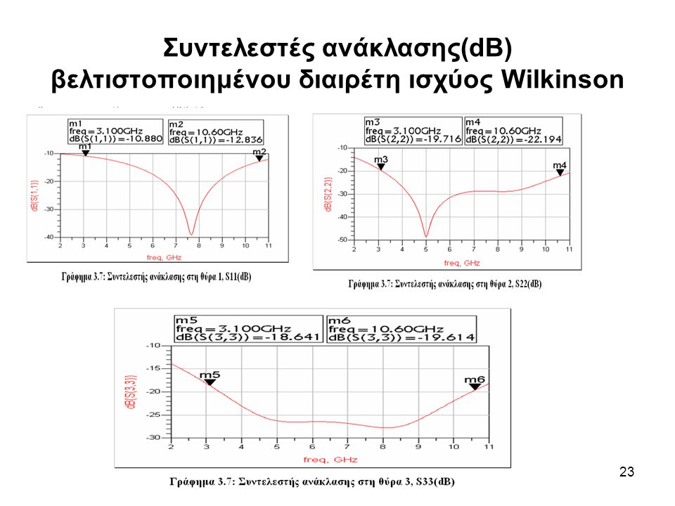23 Συντελεστές ανάκλασης(dB) βελτιστοποιημένου διαιρέτη ισχύος Wilkinson