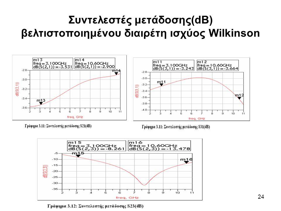 24 Συντελεστές μετάδοσης(dB) βελτιστοποιημένου διαιρέτη ισχύος Wilkinson