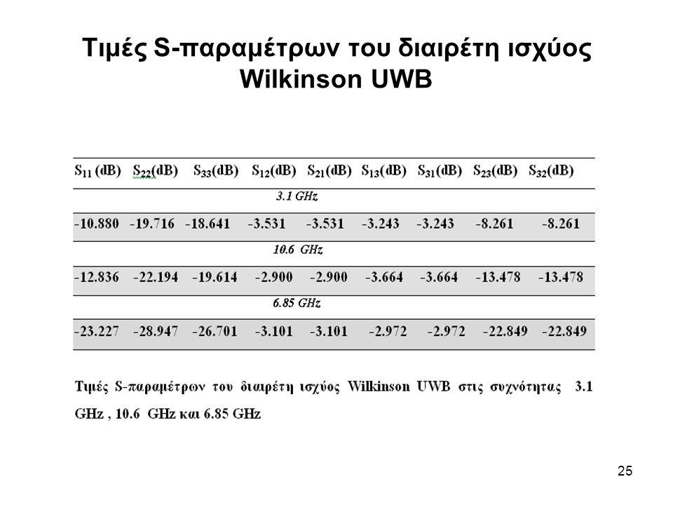25 Τιμές S-παραμέτρων του διαιρέτη ισχύος Wilkinson UWB