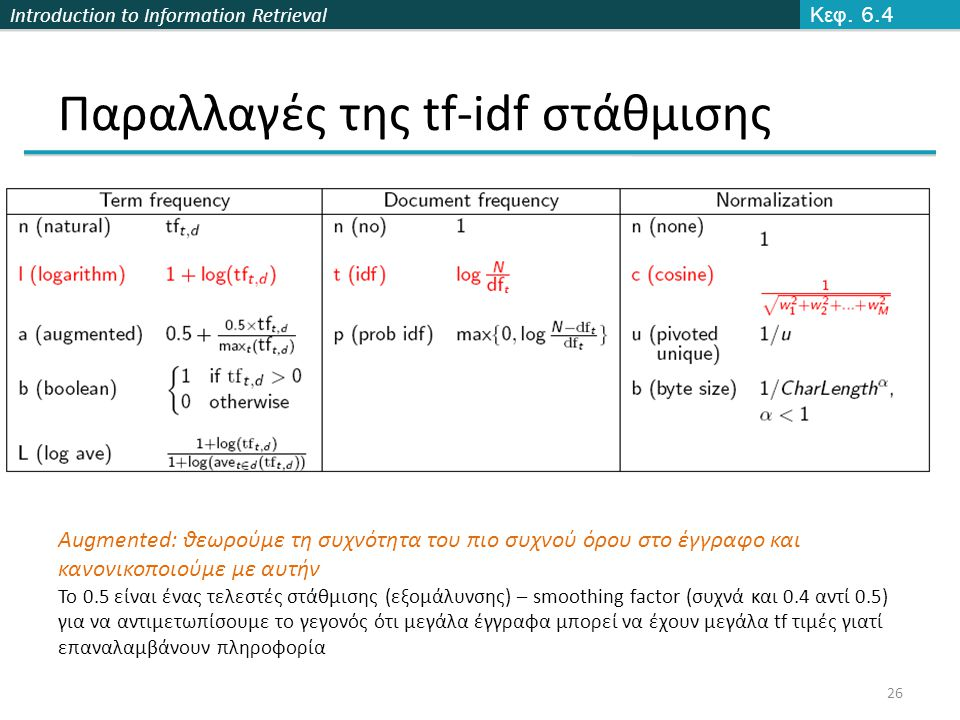 Introduction to Information Retrieval Παραλλαγές της tf-idf στάθμισης Κεφ.