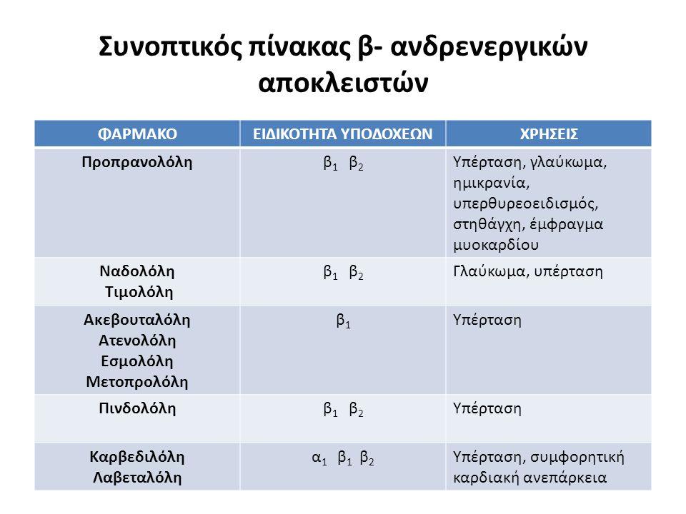 Συνοπτικός πίνακας β- ανδρενεργικών αποκλειστών ΦΑΡΜΑΚΟΕΙΔΙΚΟΤΗΤΑ ΥΠΟΔΟΧΕΩΝΧΡΗΣΕΙΣ Προπρανολόληβ 1 β 2 Υπέρταση, γλαύκωμα, ημικρανία, υπερθυρεοειδισμό