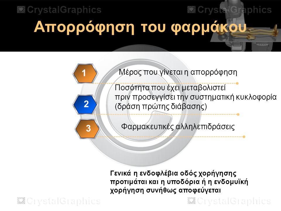 Απορρόφηση του φαρμάκου Μέρος που γίνεται η απορρόφηση 1 Ποσότητα που έχει μεταβολιστεί πριν προσεγγίσει την συστηματική κυκλοφορία (δράση πρώτης διάβ