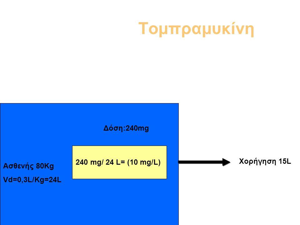Τομπραμυκίνη 240 mg/ 24 L= (10 mg/L) Ασθενής 80Kg Vd=0,3L/Kg=24L Δόση:240mg Χορήγηση 15L