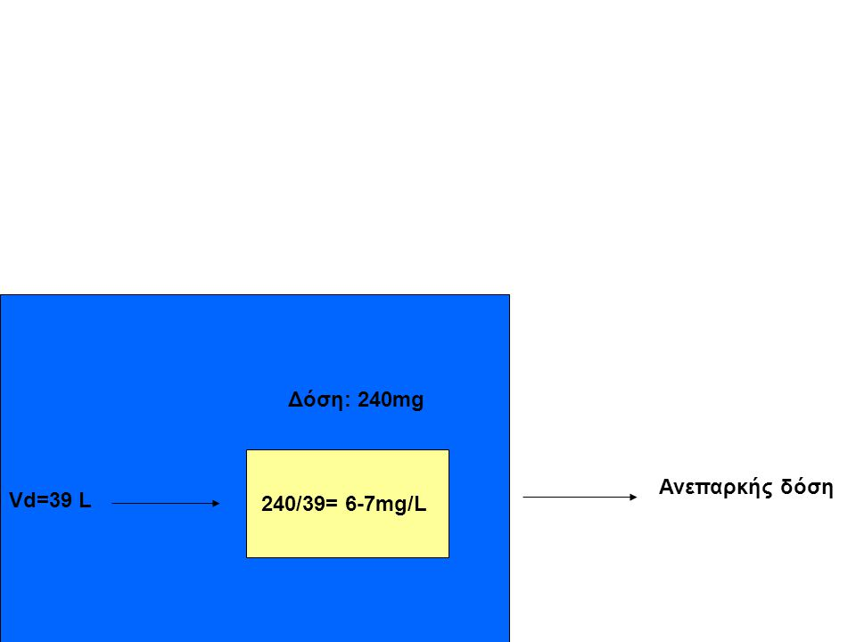 Vd=39 L 240/39= 6-7mg/L Δόση: 240mg Ανεπαρκής δόση