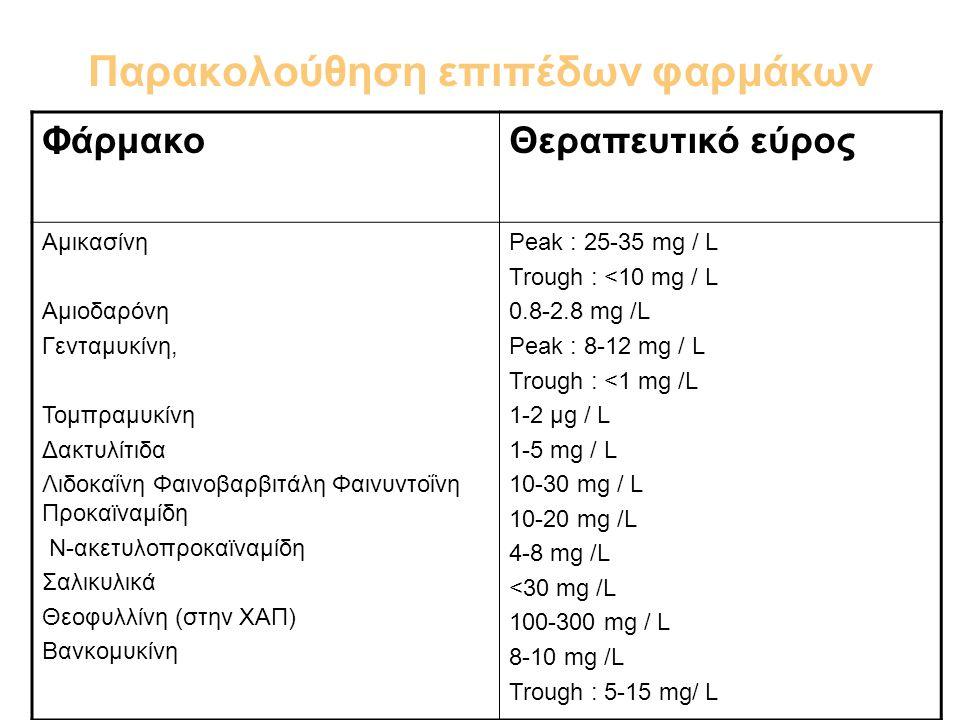 Παρακολούθηση επιπέδων φαρμάκων ΦάρμακοΘεραπευτικό εύρος Αμικασίνη Αμιοδαρόνη Γενταμυκίνη, Τομπραμυκίνη Δακτυλίτιδα Λιδοκαΐνη Φαινοβαρβιτάλη Φαινυντοΐ