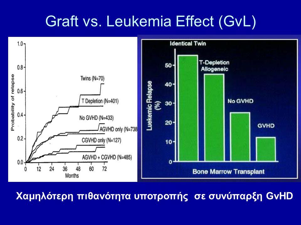 Graft vs. Leukemia Effect (GvL) Χαμηλότερη πιθανότητα υποτροπής σε συνύπαρξη GvHD