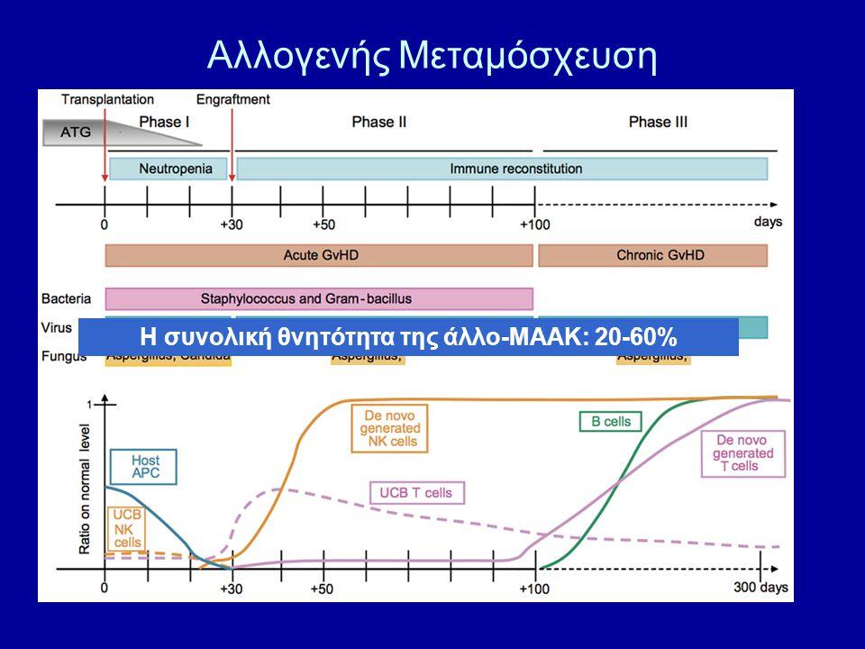 Αλλογενής Μεταμόσχευση Η συνολική θνητότητα της άλλο-ΜΑΑΚ: 20-60%