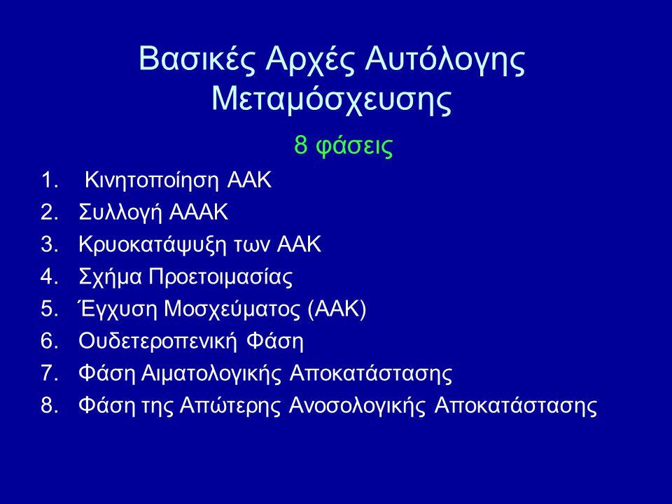 8 φάσεις 1. Κινητοποίηση ΑΑΚ 2.Συλλογή ΑΑΑΚ 3.Κρυοκατάψυξη των ΑΑΚ 4.Σχήμα Προετοιμασίας 5.Έγχυση Μοσχεύματος (ΑΑΚ) 6.Ουδετεροπενική Φάση 7.Φάση Αιματ