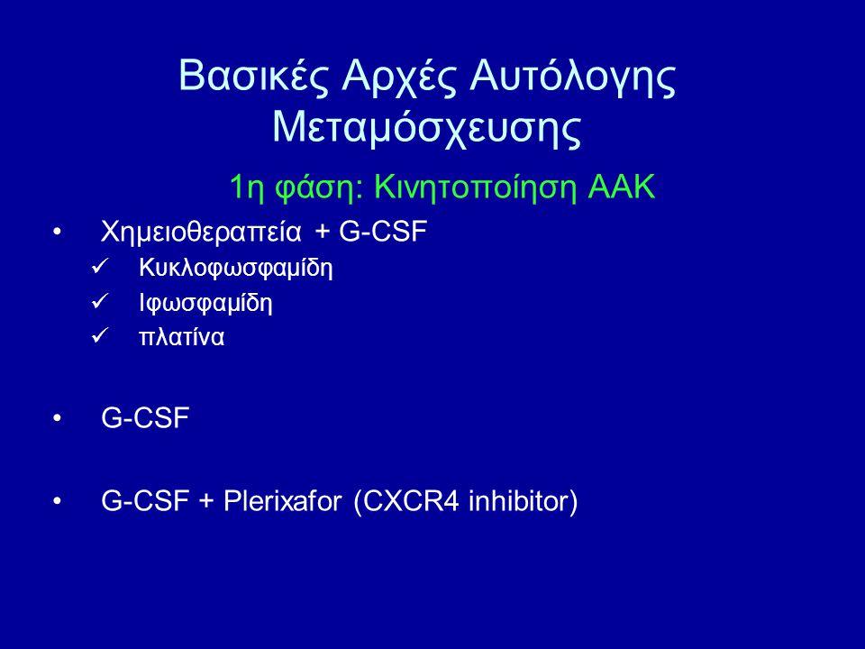 1η φάση: Κινητοποίηση ΑΑΚ Χημειοθεραπεία + G-CSF Κυκλοφωσφαμίδη Ιφωσφαμίδη πλατίνα G-CSF G-CSF + Plerixafor (CXCR4 inhibitor) Βασικές Αρχές Αυτόλογης