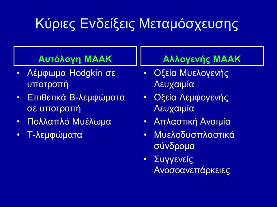 Κύριες Ενδείξεις Μεταμόσχευσης Αυτόλογη ΜΑΑΚ Λέμφωμα Hodgkin σε υποτροπή Επιθετικά Β-λεμφώματα σε υποτροπή Πολλαπλό Μυέλωμα Τ-λεμφώματα Αλλογενής ΜΑΑΚ