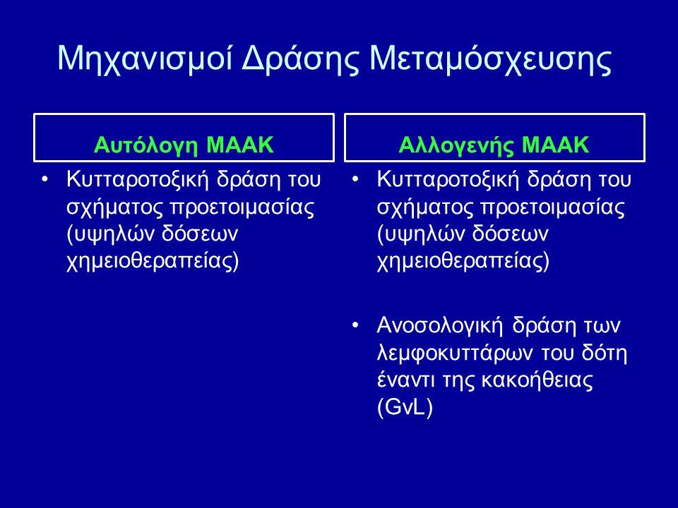 Μηχανισμοί Δράσης Μεταμόσχευσης Αυτόλογη ΜΑΑΚ Κυτταροτοξική δράση του σχήματος προετοιμασίας (υψηλών δόσεων χημειοθεραπείας) Αλλογενής ΜΑΑΚ Κυτταροτοξ