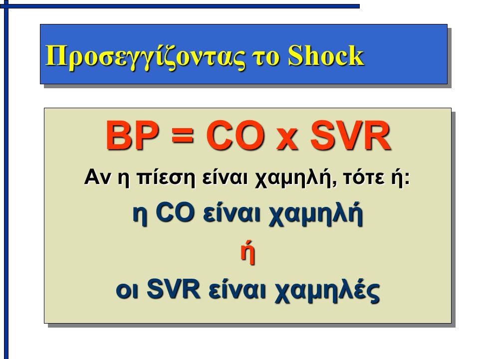 Προσεγγίζοντας το Shock BP = CO x SVR Αν η πίεση είναι χαμηλή, τότε ή: η CO είναι χαμηλή ή οι SVR είναι χαμηλές BP = CO x SVR Αν η πίεση είναι χαμηλή, τότε ή: η CO είναι χαμηλή ή οι SVR είναι χαμηλές