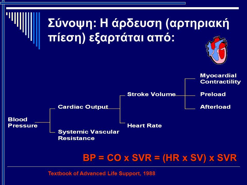 Σύνοψη: Η άρδευση (αρτηριακή πίεση) εξαρτάται από: Textbook of Advanced Life Support, 1988 BP = CO x SVR = (HR x SV) x SVR
