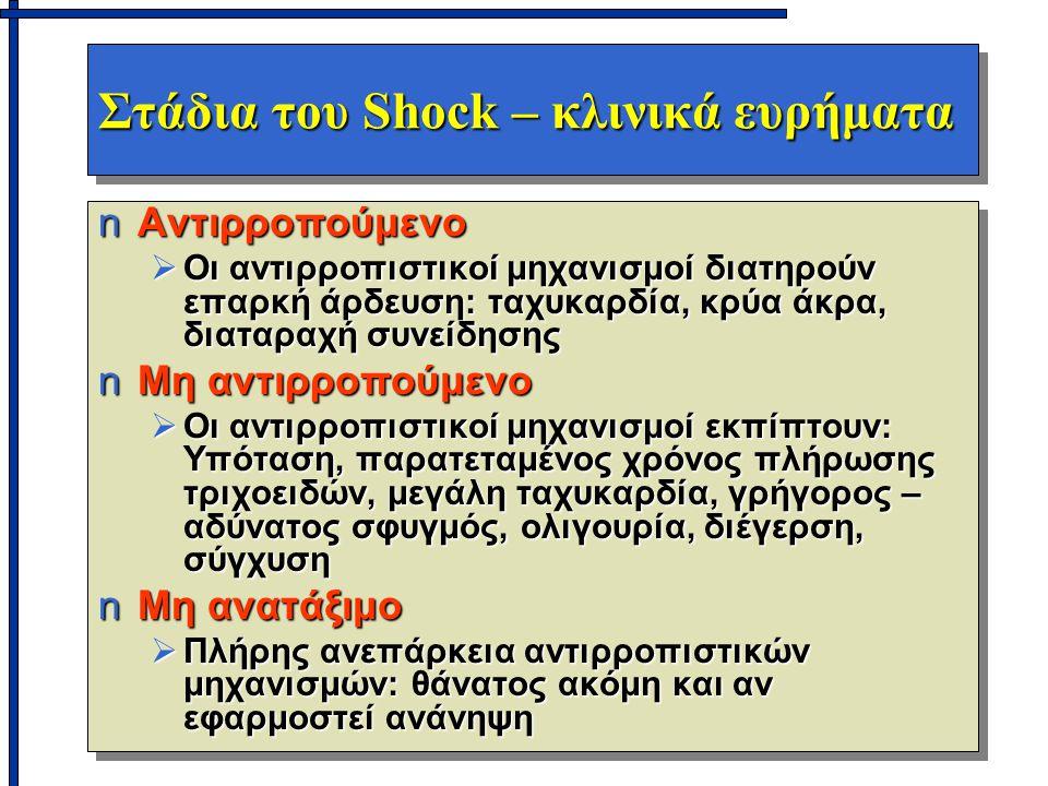 Στάδια του Shock – κλινικά ευρήματα nΑντιρροπούμενο  Οι αντιρροπιστικοί μηχανισμοί διατηρούν επαρκή άρδευση: ταχυκαρδία, κρύα άκρα, διαταραχή συνείδησης nΜη αντιρροπούμενο  Οι αντιρροπιστικοί μηχανισμοί εκπίπτουν: Υπόταση, παρατεταμένος χρόνος πλήρωσης τριχοειδών, μεγάλη ταχυκαρδία, γρήγορος – αδύνατος σφυγμός, ολιγουρία, διέγερση, σύγχυση nΜη ανατάξιμο  Πλήρης ανεπάρκεια αντιρροπιστικών μηχανισμών: θάνατος ακόμη και αν εφαρμοστεί ανάνηψη nΑντιρροπούμενο  Οι αντιρροπιστικοί μηχανισμοί διατηρούν επαρκή άρδευση: ταχυκαρδία, κρύα άκρα, διαταραχή συνείδησης nΜη αντιρροπούμενο  Οι αντιρροπιστικοί μηχανισμοί εκπίπτουν: Υπόταση, παρατεταμένος χρόνος πλήρωσης τριχοειδών, μεγάλη ταχυκαρδία, γρήγορος – αδύνατος σφυγμός, ολιγουρία, διέγερση, σύγχυση nΜη ανατάξιμο  Πλήρης ανεπάρκεια αντιρροπιστικών μηχανισμών: θάνατος ακόμη και αν εφαρμοστεί ανάνηψη