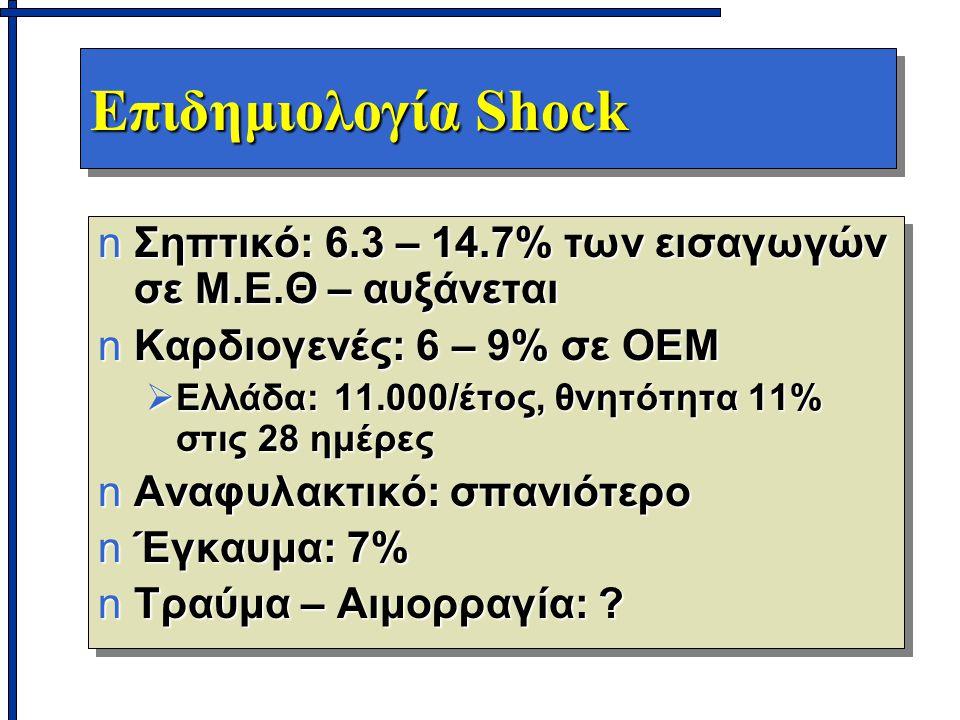 Επιδημιολογία Shock nΣηπτικό: 6.3 – 14.7% των εισαγωγών σε Μ.Ε.Θ – αυξάνεται nΚαρδιογενές: 6 – 9% σε ΟΕΜ  Ελλάδα: 11.000/έτος, θνητότητα 11% στις 28 ημέρες nΑναφυλακτικό: σπανιότερο nΈγκαυμα: 7% nΤραύμα – Αιμορραγία: .