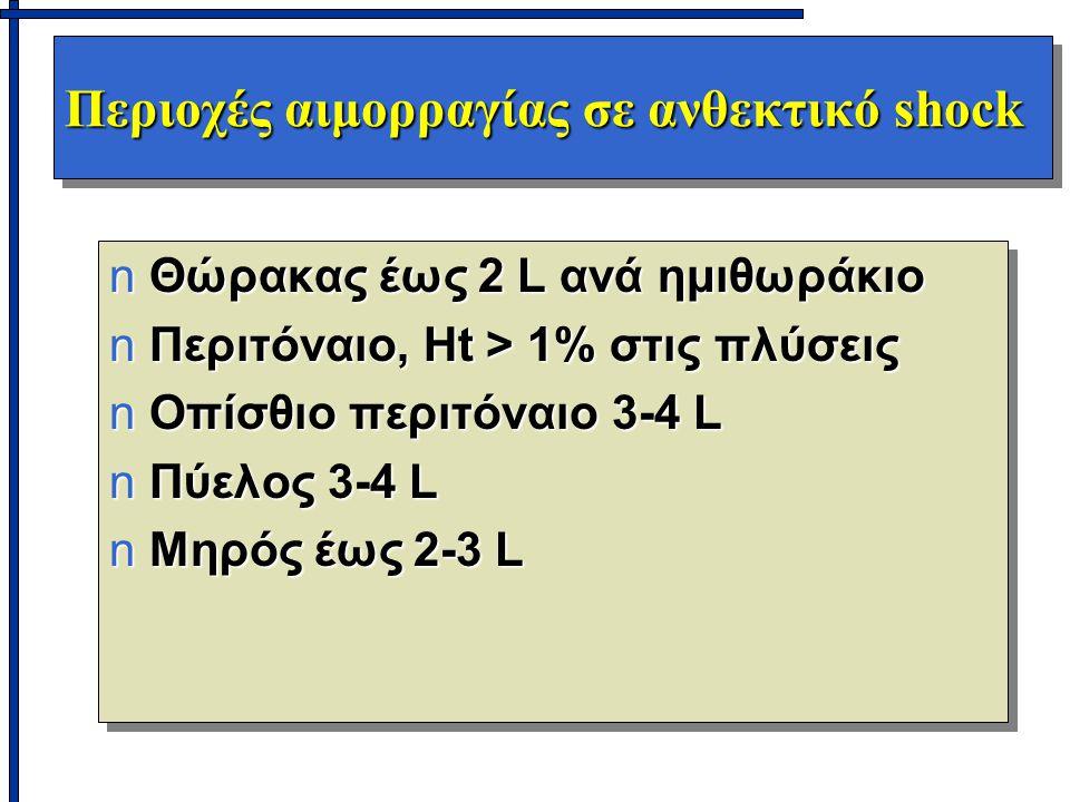 Περιοχές αιμορραγίας σε ανθεκτικό shock nΘώρακας έως 2 L ανά ημιθωράκιο nΠεριτόναιο, Ht > 1% στις πλύσεις nΟπίσθιο περιτόναιο 3-4 L nΠύελος 3-4 L nΜηρός έως 2-3 L nΘώρακας έως 2 L ανά ημιθωράκιο nΠεριτόναιο, Ht > 1% στις πλύσεις nΟπίσθιο περιτόναιο 3-4 L nΠύελος 3-4 L nΜηρός έως 2-3 L
