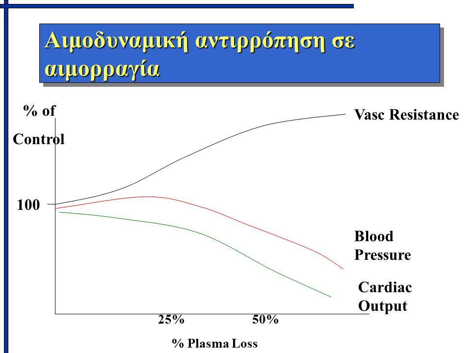 Αιμοδυναμική αντιρρόπηση σε αιμορραγία 25%50% % Plasma Loss % of Control 100 Vasc Resistance Cardiac Output Blood Pressure
