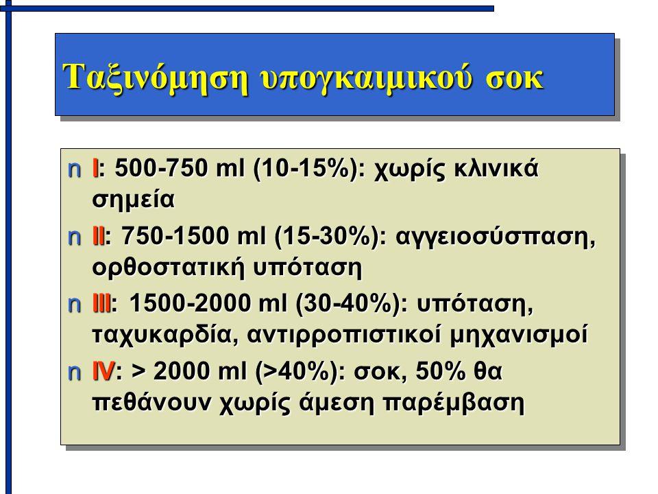 Ταξινόμηση υπογκαιμικού σοκ nΙ: 500-750 ml (10-15%): χωρίς κλινικά σημεία nΙΙ: 750-1500 ml (15-30%): αγγειοσύσπαση, ορθοστατική υπόταση nΙΙΙ: 1500-2000 ml (30-40%): υπόταση, ταχυκαρδία, αντιρροπιστικοί μηχανισμοί nIV: > 2000 ml (>40%): σοκ, 50% θα πεθάνουν χωρίς άμεση παρέμβαση nΙ: 500-750 ml (10-15%): χωρίς κλινικά σημεία nΙΙ: 750-1500 ml (15-30%): αγγειοσύσπαση, ορθοστατική υπόταση nΙΙΙ: 1500-2000 ml (30-40%): υπόταση, ταχυκαρδία, αντιρροπιστικοί μηχανισμοί nIV: > 2000 ml (>40%): σοκ, 50% θα πεθάνουν χωρίς άμεση παρέμβαση