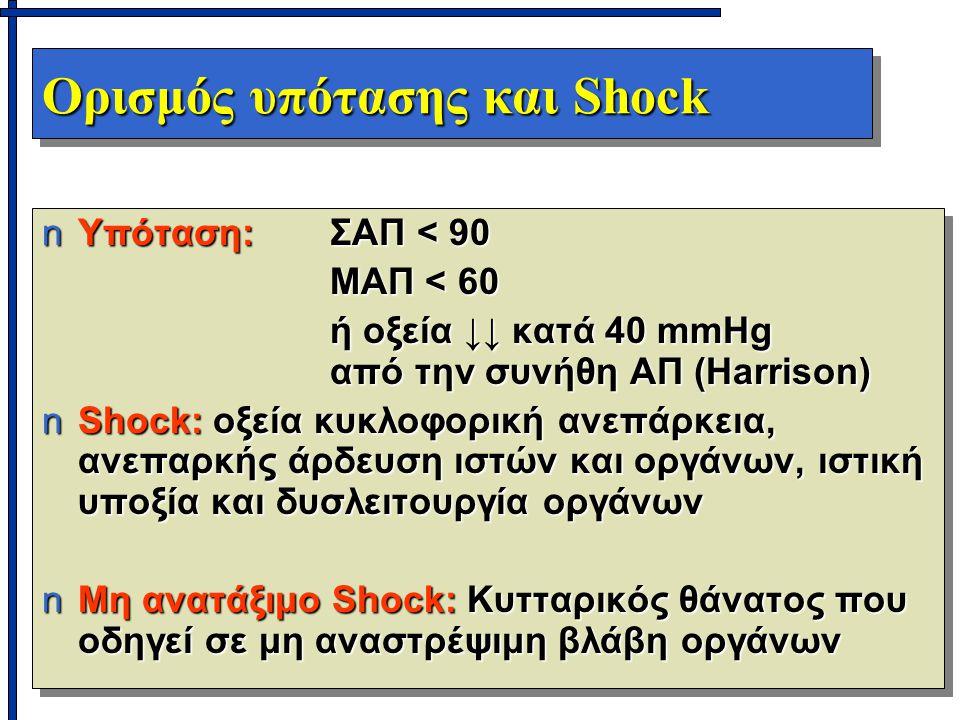 Ορισμός υπότασης και Shock nΥπόταση: ΣΑΠ < 90 ΜΑΠ < 60 ή οξεία ↓↓ κατά 40 mmHg από την συνήθη ΑΠ (Harrison) nShock: οξεία κυκλοφορική ανεπάρκεια, ανεπαρκής άρδευση ιστών και οργάνων, ιστική υποξία και δυσλειτουργία οργάνων nΜη ανατάξιμο Shock: Κυτταρικός θάνατος που οδηγεί σε μη αναστρέψιμη βλάβη οργάνων nΥπόταση: ΣΑΠ < 90 ΜΑΠ < 60 ή οξεία ↓↓ κατά 40 mmHg από την συνήθη ΑΠ (Harrison) nShock: οξεία κυκλοφορική ανεπάρκεια, ανεπαρκής άρδευση ιστών και οργάνων, ιστική υποξία και δυσλειτουργία οργάνων nΜη ανατάξιμο Shock: Κυτταρικός θάνατος που οδηγεί σε μη αναστρέψιμη βλάβη οργάνων