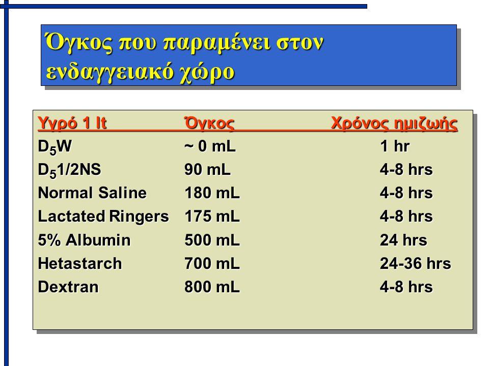 Όγκος που παραμένει στον ενδαγγειακό χώρο Υγρό 1 ltΌγκοςΧρόνος ημιζωής D 5 W~ 0 mL1 hr D 5 1/2NS90 mL 4-8 hrs Normal Saline180 mL4-8 hrs Lactated Ringers175 mL4-8 hrs 5% Albumin500 mL24 hrs Hetastarch700 mL24-36 hrs Dextran800 mL4-8 hrs Υγρό 1 ltΌγκοςΧρόνος ημιζωής D 5 W~ 0 mL1 hr D 5 1/2NS90 mL 4-8 hrs Normal Saline180 mL4-8 hrs Lactated Ringers175 mL4-8 hrs 5% Albumin500 mL24 hrs Hetastarch700 mL24-36 hrs Dextran800 mL4-8 hrs