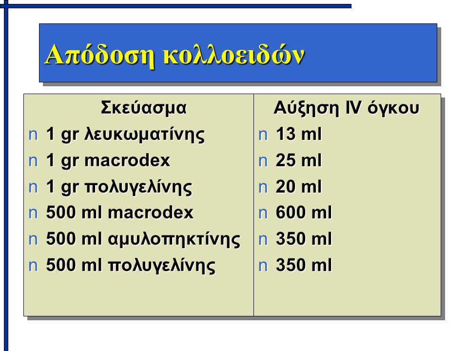 Απόδοση κολλοειδών Σκεύασμα n1 gr λευκωματίνης n1 gr macrodex n1 gr πολυγελίνης n500 ml macrodex n500 ml αμυλοπηκτίνης n500 ml πολυγελίνης Σκεύασμα n1 gr λευκωματίνης n1 gr macrodex n1 gr πολυγελίνης n500 ml macrodex n500 ml αμυλοπηκτίνης n500 ml πολυγελίνης Αύξηση IV όγκου n13 ml n25 ml n20 ml n600 ml n350 ml