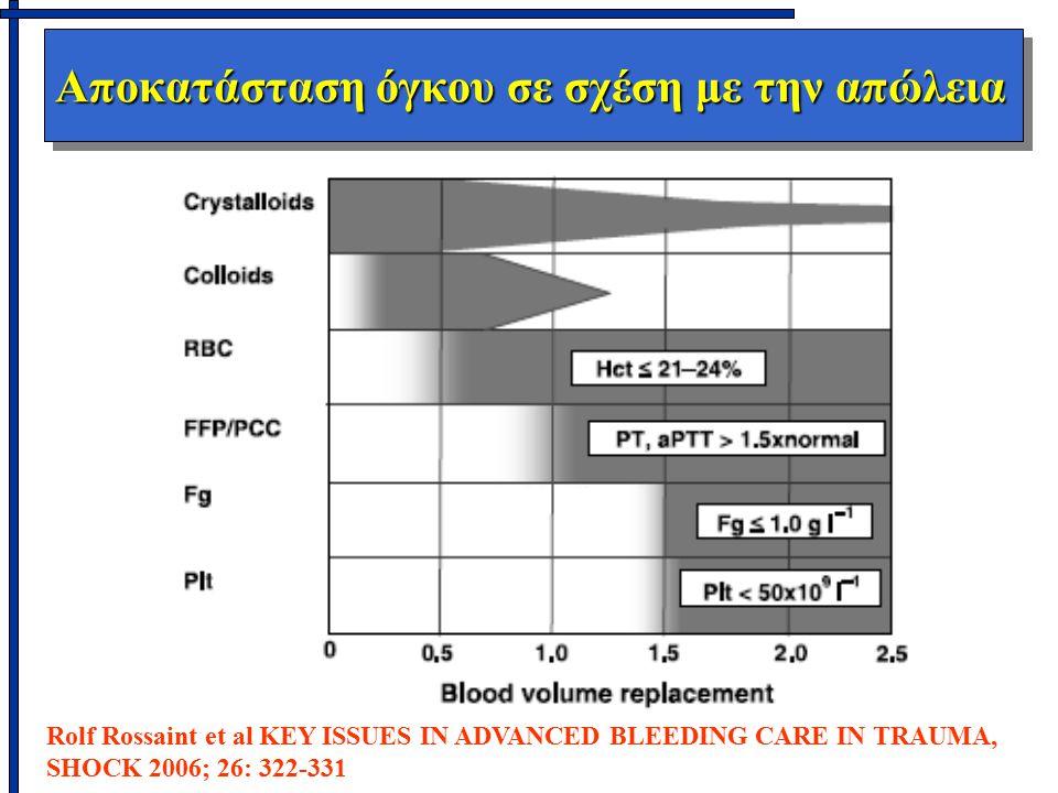 Αποκατάσταση όγκου σε σχέση με την απώλεια Rolf Rossaint et al KEY ISSUES IN ADVANCED BLEEDING CARE IN TRAUMA, SHOCK 2006; 26: 322-331
