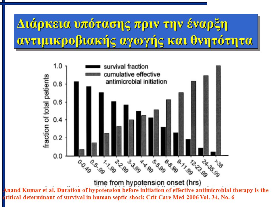 Διάρκεια υπότασης πριν την έναρξη αντιμικροβιακής αγωγής και θνητότητα Anand Kumar et al.