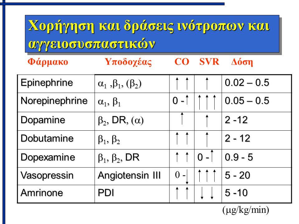 Χορήγηση και δράσεις ινότροπων και αγγειοσυσπαστικών Epinephrine        0.02 – 0.5 Norepinephrine     0 - 0.05 – 0.5 Dopamine    DR  2 -12 Dobutamine     2 - 12 Dopexamine      DR 0 - 0.9 - 5 Vasopressin Angiotensin III 5 - 20 AmrinonePDI 5 -10 Φάρμακο Υποδοχέας CO SVR Δόση 0 - (  g/kg/min)
