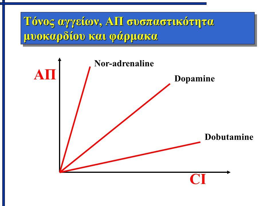 Τόνος αγγείων, ΑΠ συσπαστικότητα μυοκαρδίου και φάρμακα ΑΠ CI Dobutamine Dopamine Nor-adrenaline