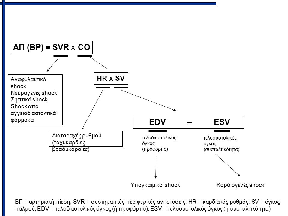 Αναφυλακτικό shock Νευρογενές shock Σηπτικό shock Shock από αγγειοδιασταλτικά φάρμακα Διαταραχές ρυθμού (ταχυκαρδίες, βραδυκαρδίες) EDV – ESV ΑΠ (ΒΡ) = SVR x CO BP = αρτηριακή πίεση, SVR = συστηματικές περιφερικές αντιστάσεις, HR = καρδιακός ρυθμός, SV = όγκος παλμού, EDV = τελοδιαστολικός όγκος (ή προφόρτιο), ESV = τελοσυστολικός όγκος (ή συσταλτικότητα) Υπογκαιμικό shock HR x SV Καρδιογενές shock τελοδιαστολικός όγκος (προφόρτιο) τελοσυστολικός όγκος (συσταλτικότητα)