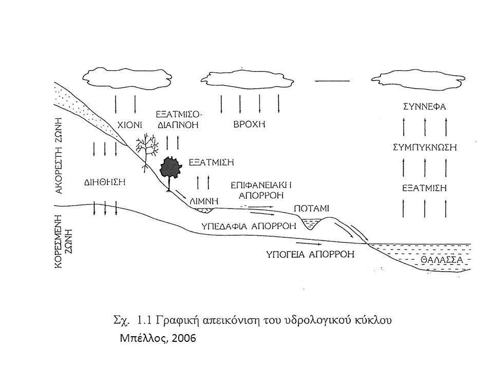 Εξατμισοδιαπνοή Εξάτμιση: Εξάτμιση: νερό από υγρή σε αέρια φάση (π.χ.