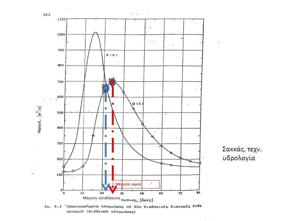 Μέγιστη αποθήκευση Μέγιστη εκροή Σακκάς, τεχν. υδρολογία