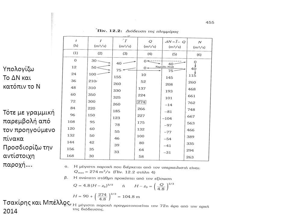 Υπολογίζω Το ΔΝ και κατόπιν το Ν Τότε με γραμμική παρεμβολή από τον προηγούμενο πίνακα Προσδιορίζω την αντίστοιχη παροχή…. Τσακίρης και Μπέλλος, 2014