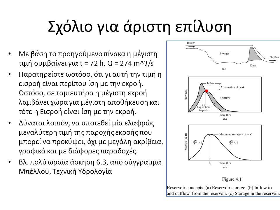 Σχόλιο για άριστη επίλυση Με βάση το προηγούμενο πίνακα η μέγιστη τιμή συμβαίνει για t = 72 h, Q = 274 m^3/s Παρατηρείστε ωστόσο, ότι γι αυτή την τιμή
