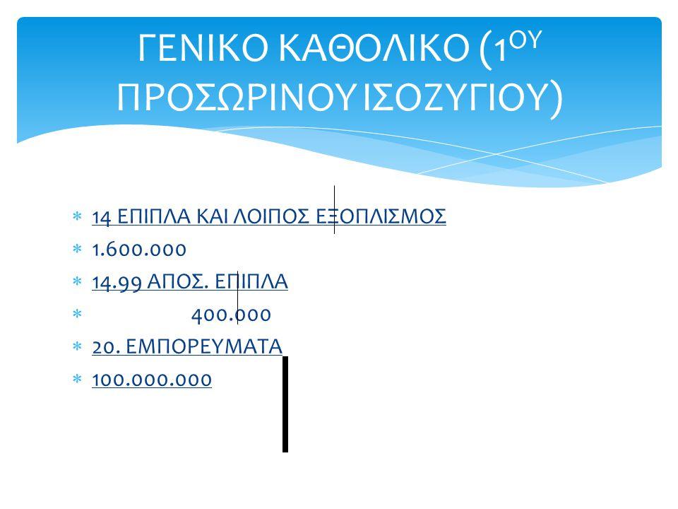  14 ΕΠΙΠΛΑ ΚΑΙ ΛΟΙΠΟΣ ΕΞΟΠΛΙΣΜΟΣ  1.600.000  14.99 ΑΠΟΣ. ΕΠΙΠΛΑ  400.000  20. ΕΜΠΟΡΕΥΜΑΤΑ  100.000.000 ΓΕΝΙΚΟ ΚΑΘΟΛΙΚΟ (1 ΟΥ ΠΡΟΣΩΡΙΝΟΥ ΙΣΟΖΥΓΙΟ
